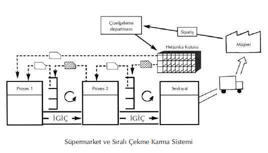karma-cekme-sistemi