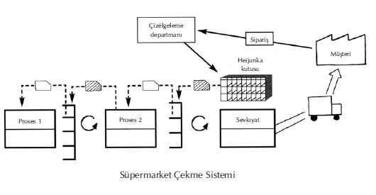 supermarket-cekme-sistemi