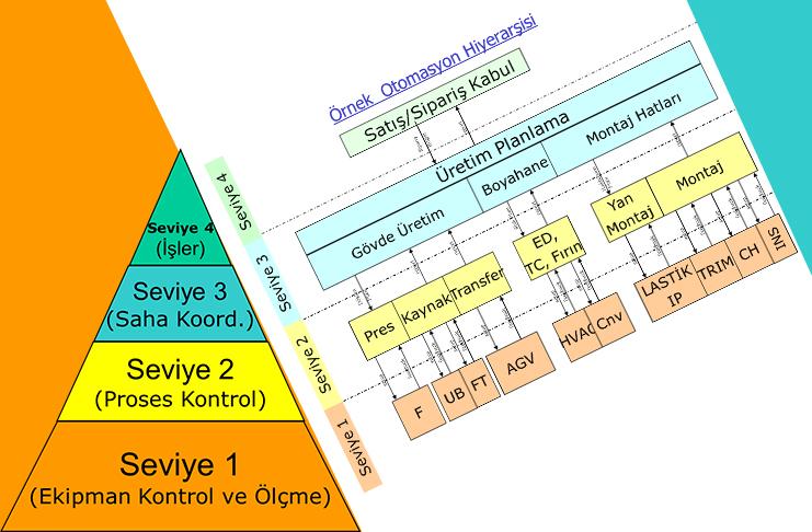 Yalın Enstitü Derneği Endüstri E 4.0 Yaklaşımı