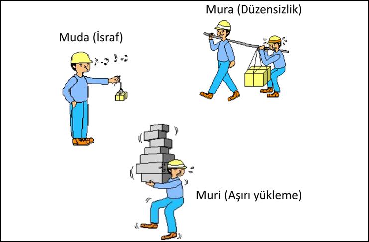 Yalın Düşünce Uygulamalarında 3M (Muri, Mura, Muda) Sıralaması Nasıl Olmalıdır